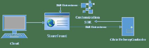 Citrix StoreFront Store Customization SDK