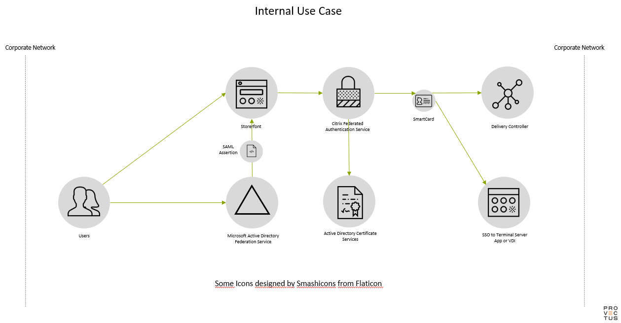 Citrix FAS Internal Use Case