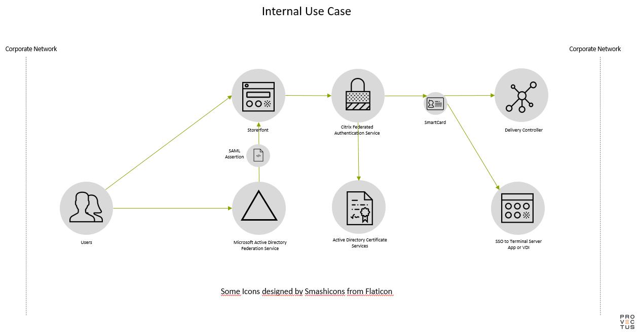 Citrix FAS Internal Use Case