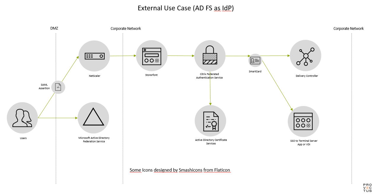 Citrix FAS: External use case (AD FS als IdP)