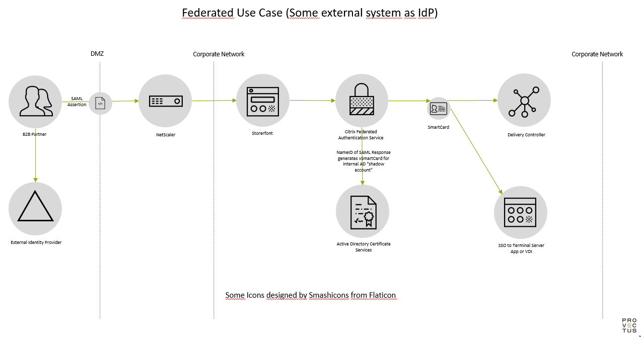 Federated Use Case (some external system as IdP)