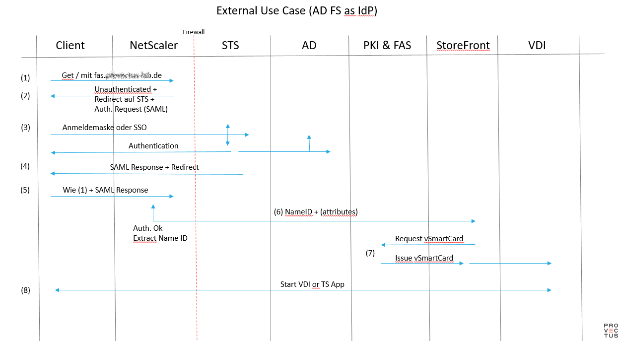 External Use Case (AD FS as IdP)